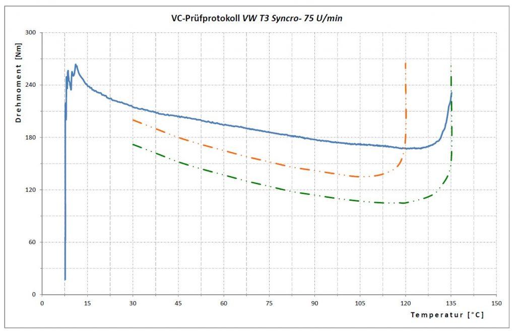 VC 300tkm